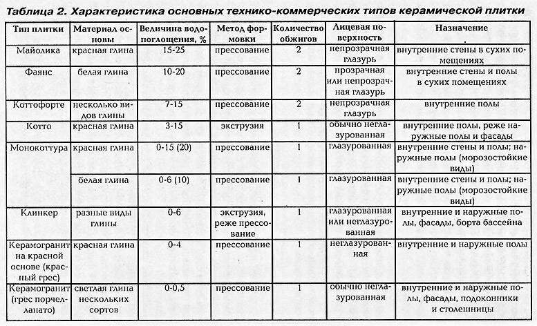 Характеристики видов керамической плитки