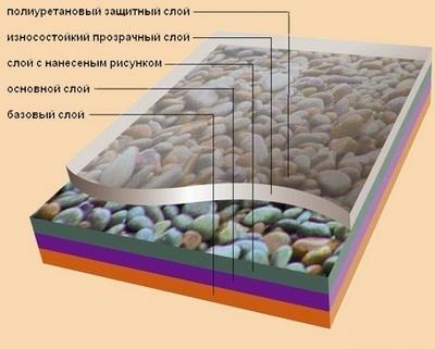 гетерогенная поливинилхлоридная плитка