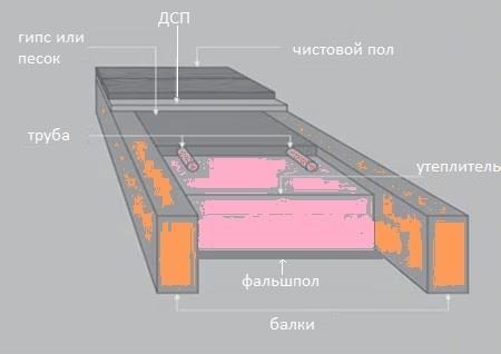 схема монтажа водяного пола по лагам