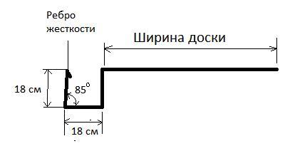 схема изгиба листа железа