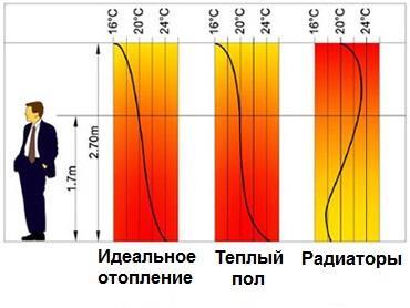 Распределение температуры с теплым полом