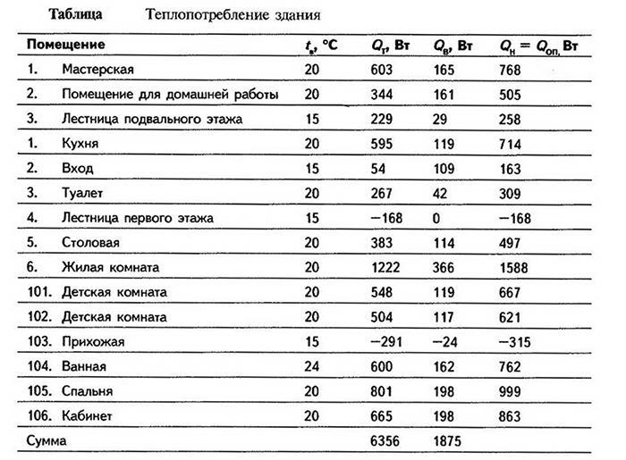 Таблица теплопотребления различных частей здания