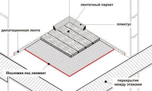 osnovnye_pravila_ukladki_laminata_na_pol_04