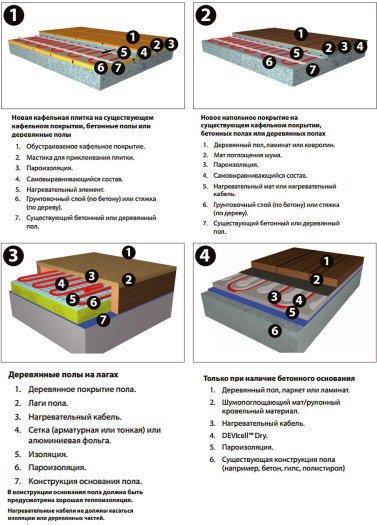 На фото показаны возможные схемы монтажа на существующее покрытие или обычную стяжку