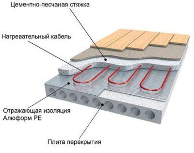 Устройство водяного теплого пола - Бетонная технология