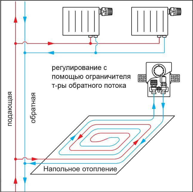 система подключения с помощью терморегулятора Unibox