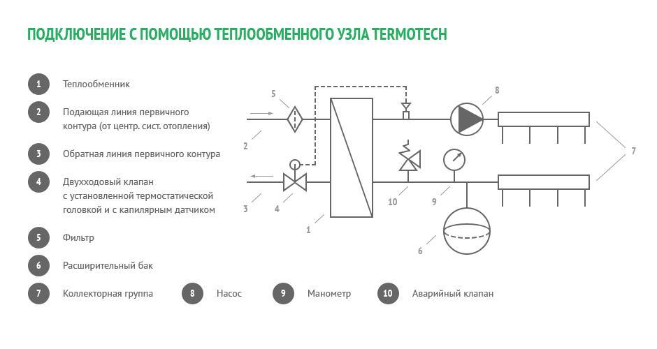 Схема с помощью теплообменного узла Thermotech