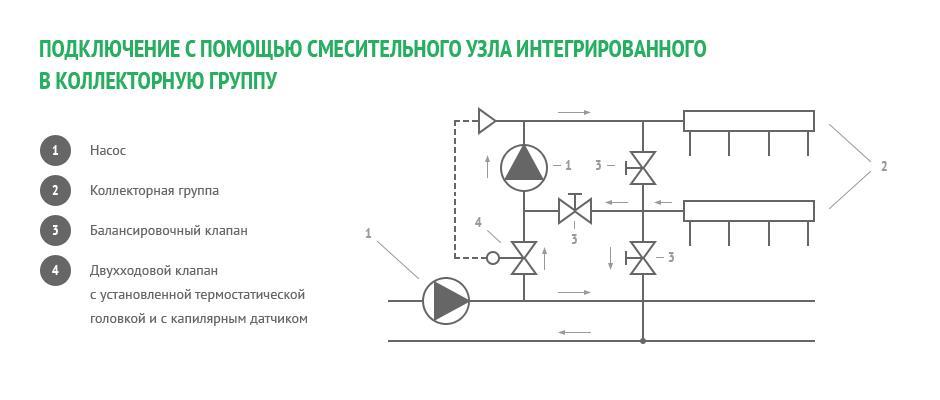 Установка с помощью смесительного узла интегрированного в коллекторную группу