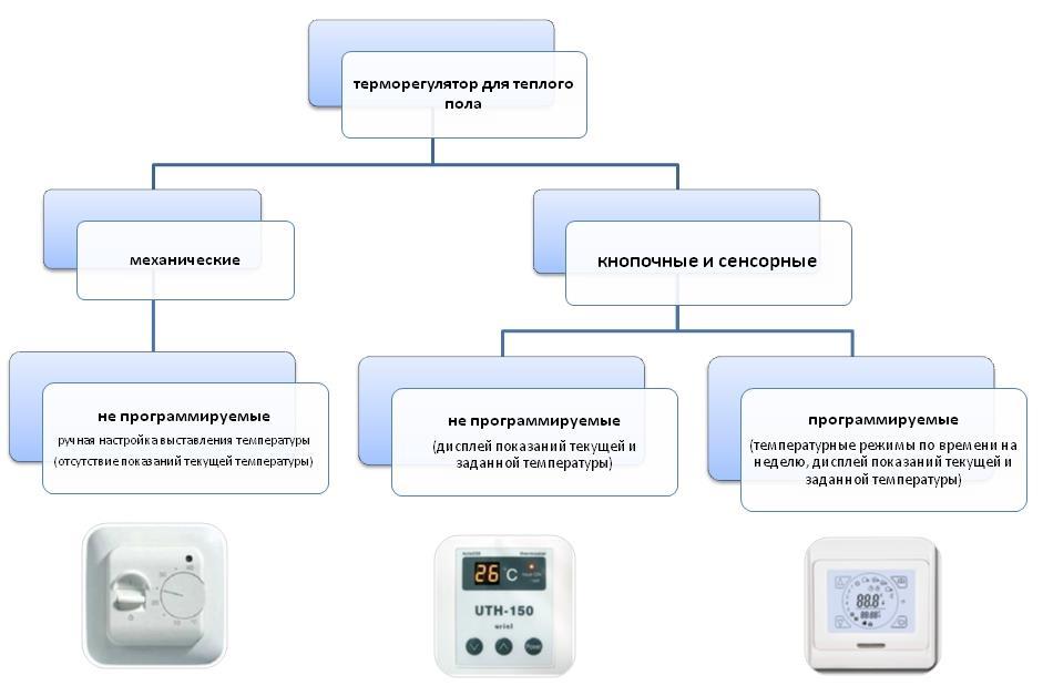 терморегулятор для пола, купить терморегулятор, терморегулятор для теплого пола, терморегулятор цена, подключение терморегулятора