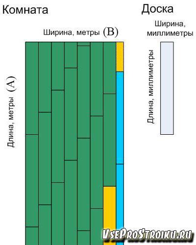 Методы расчета ламината