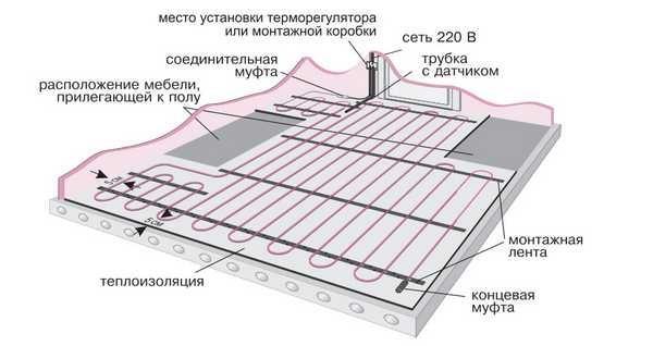 устройство электрической системы обогрева