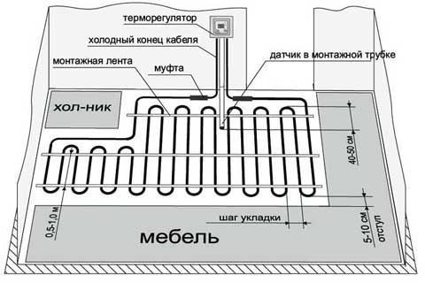 одножильный электрический пол