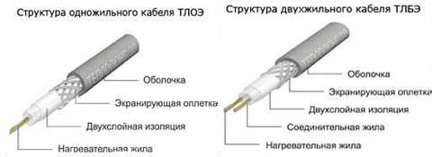 кабель в разрезе