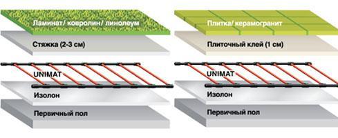 Схема укладки пола с подогревом Unimat
