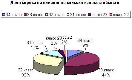 Популярность классов ламината