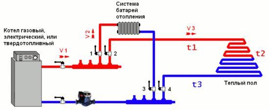 Типовая схема врезки теплого пола в отопительную систему