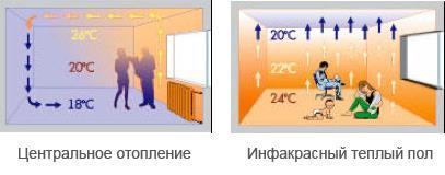 Преимущества инфракрасных теплых полов