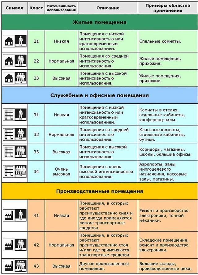 Таблица Всех классов Ламината