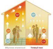 схема прогревания воздуха в комнате с системой теплый пол