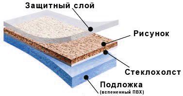 geterogenniy-linoleum