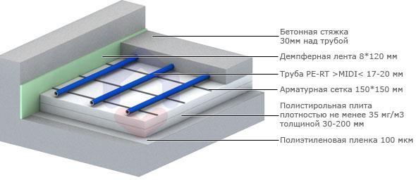 Этапы монтажа водяного пола