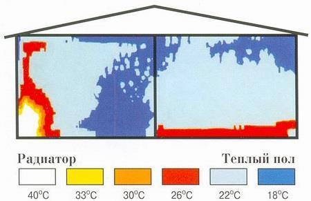 Сравнение схем отопления