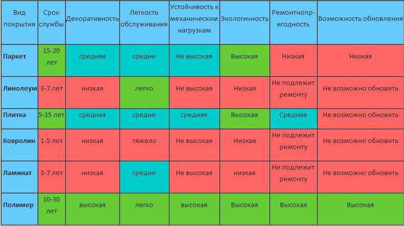Сравнительная таблица эксплуатационных характеристик напольных покрытий
