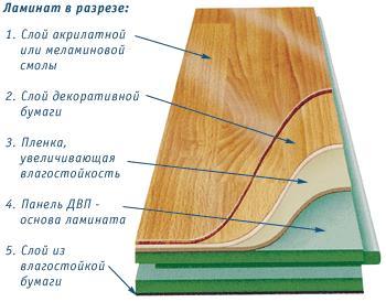 устройство ламината