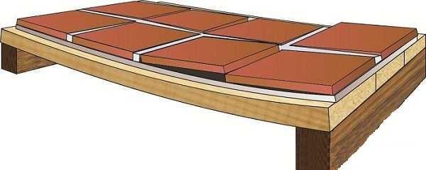 Если основание будет недостаточно прочным, доски прогнутся, и плитка отскочит
