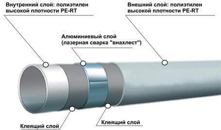 Составляющие слои металлопластиковой трубы