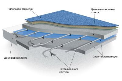 конструкция бетонного тёплого пола