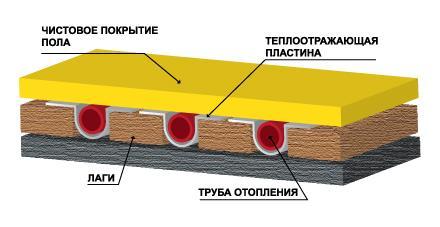 Монтаж с использованием деревянных лаг.