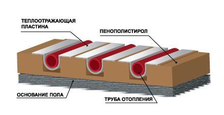 Монтаж с использованием пенополистирольных плит.