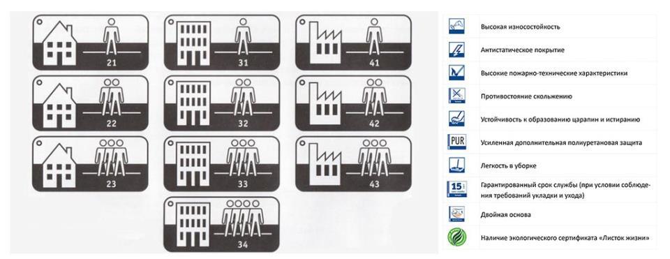 Фото: Пиктограммы для определения класса и сферы применения
