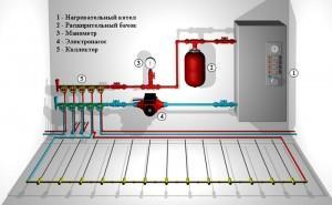 хема-пример подключения водяного теплого пола