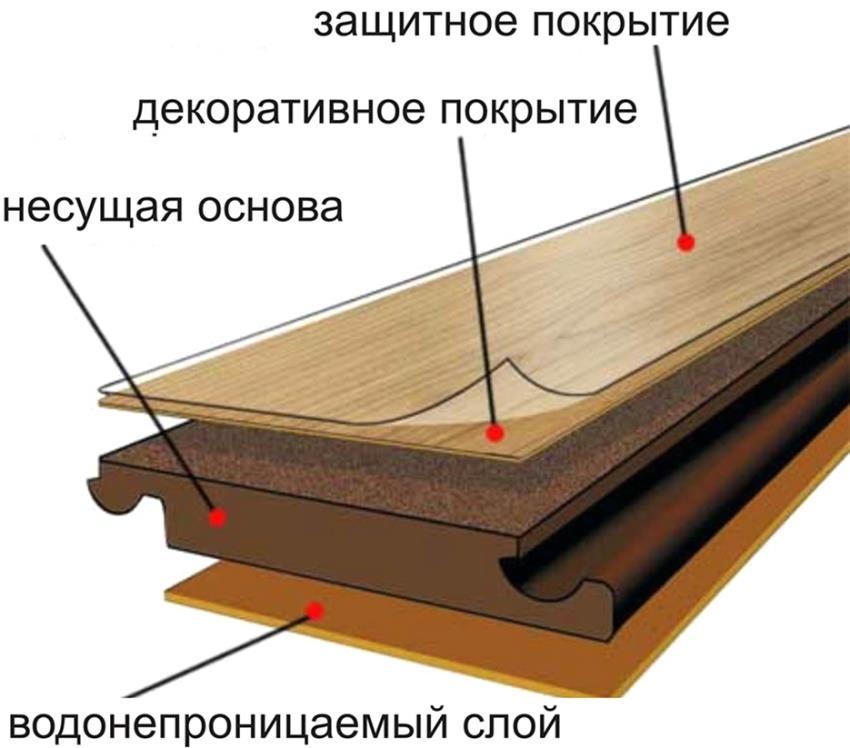 Водостойкий ламинат в разрезе