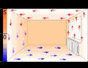 Конвективные потоки воздуха при отоплении радиаторами