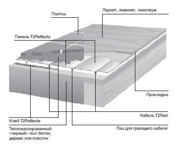 структура теплого пола с T2Red+Reflecta