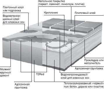 структура теплого пола с T2Red