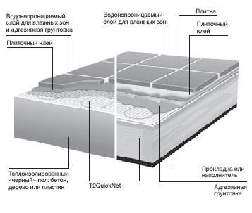 структура теплого пола с T2QuickNet