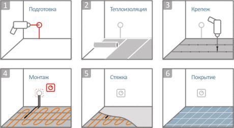 Этапы монтажа теплого пола под плитку