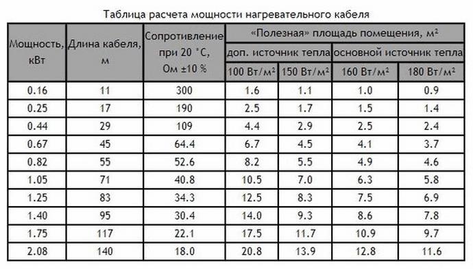 Расчет мощности теплого электрического пола
