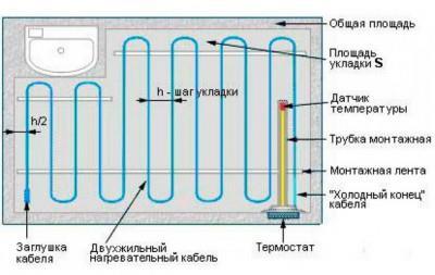 Схема укладки кабеля теплого электрического пола
