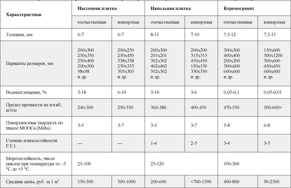 Сравнительный анализ размеров плитки и керамогранита