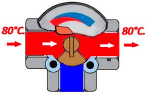 термостатический клапан в открытом положении