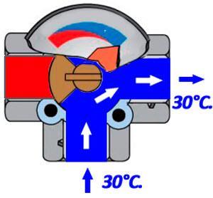 термостатический клапан в положении минимума