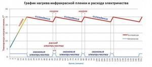 График потребления и нагрева