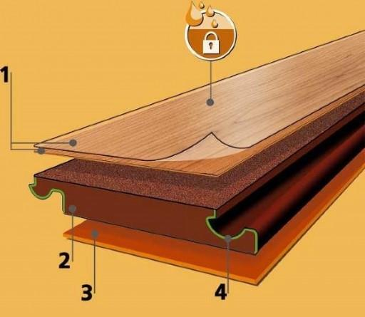 Водонепроницаемость и прочность ламинатной доски определяется ее строением