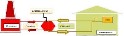 Схема теплообменной системы