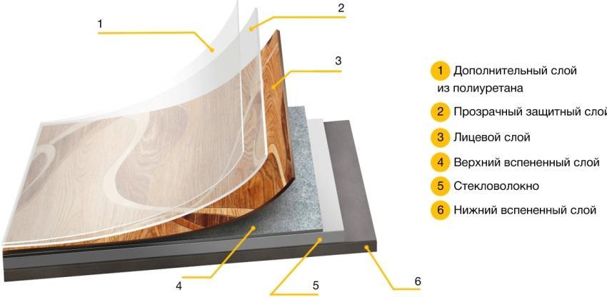Для бытовых помещений лучше приобрести многослойный линолеум